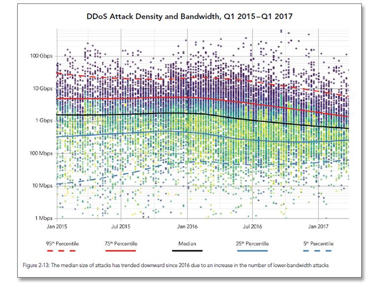 security-jun-2017-ddos-trend.jpg