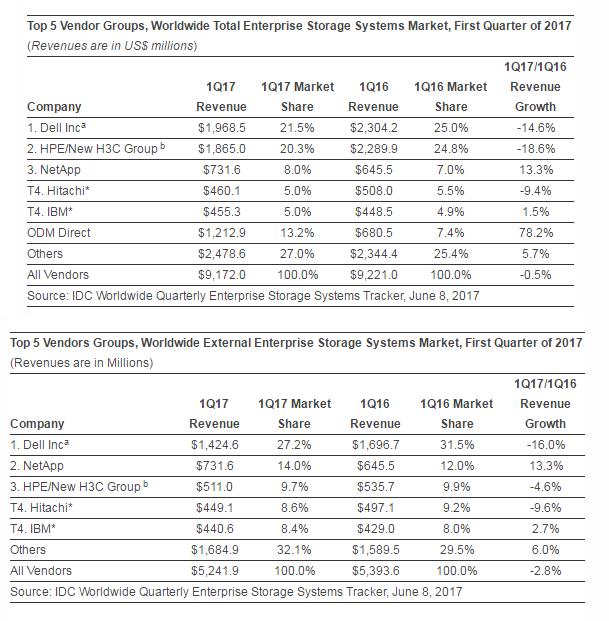 q1-2017-enterprise-storage-spending.png