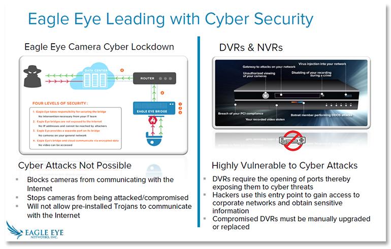 eagle-eye-security-lockdown.jpg