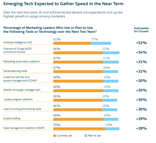 salesforce-emerging-tech.png
