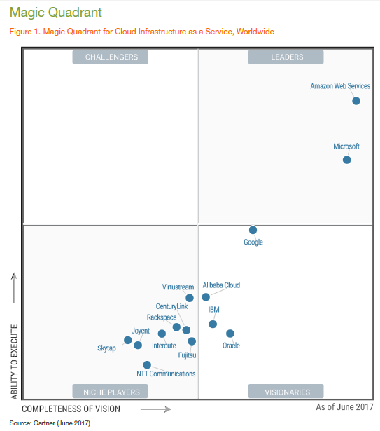 gartner-iaas-magic-quadrant.png
