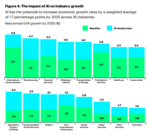 accenture-ai-growth-report.png