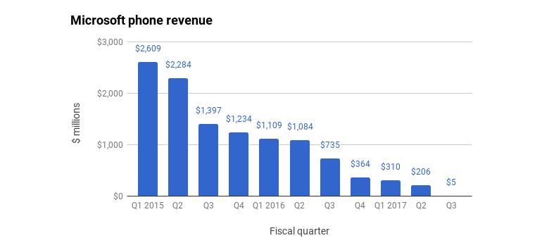microsoft-phone-revenue-2.png
