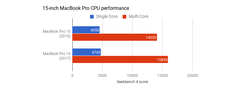 mbp-2017-geekbench2.png