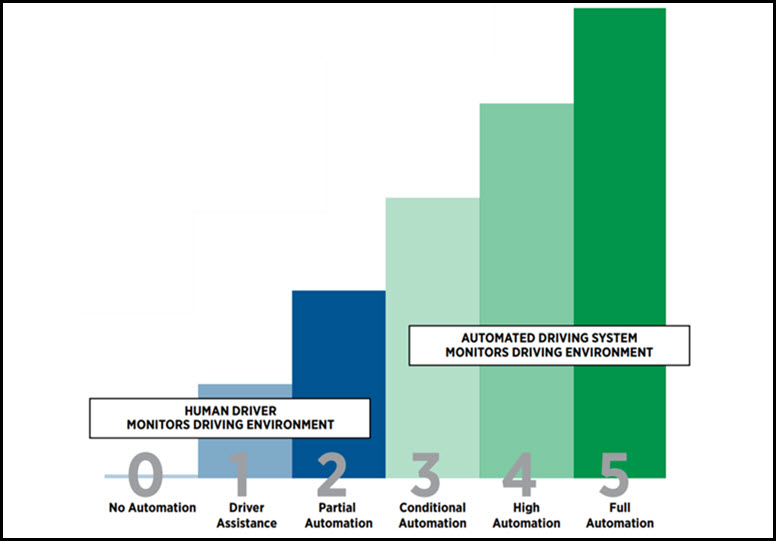 SAE levels of autonomous vehicles