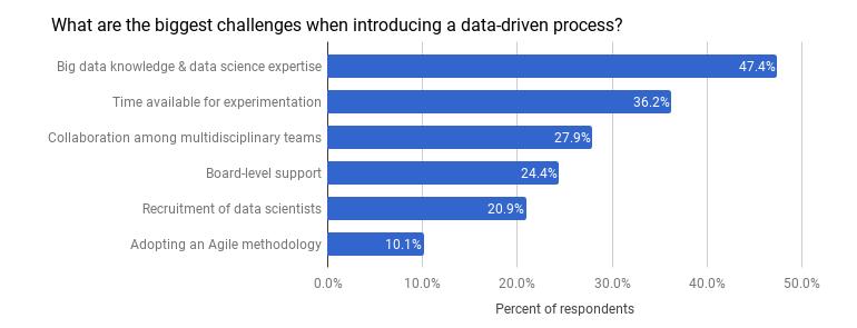 big-data-17-gdd-process.png