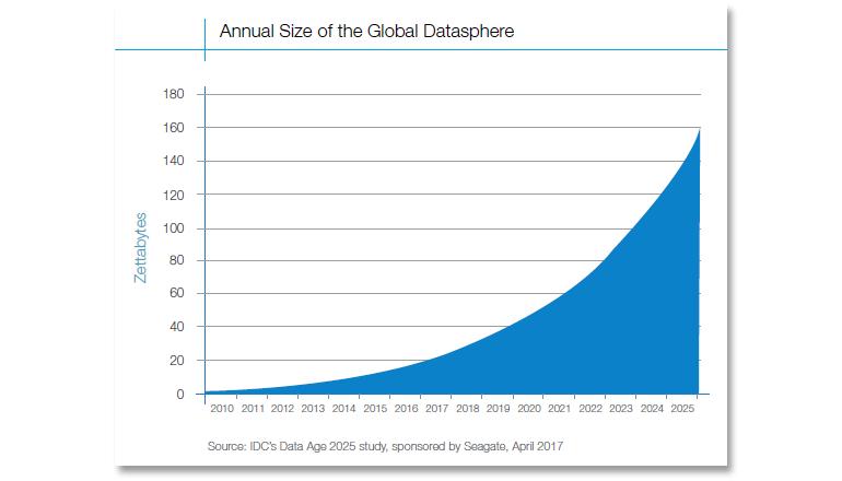 big-data-17-idc-datasphere.png