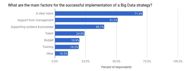 big-data-17-gdd-drivers.png