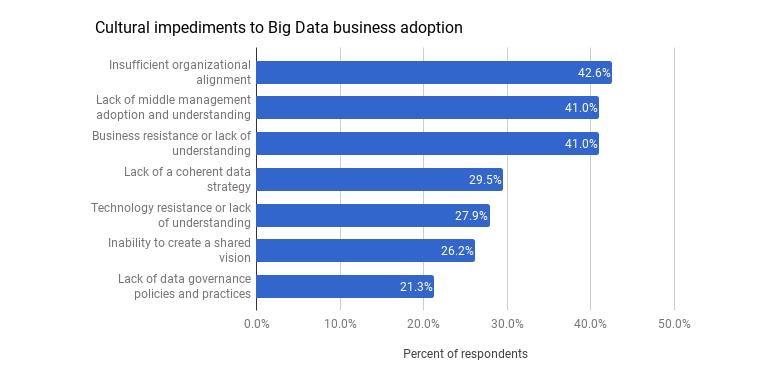 big-data-17-nvp-impediments.png