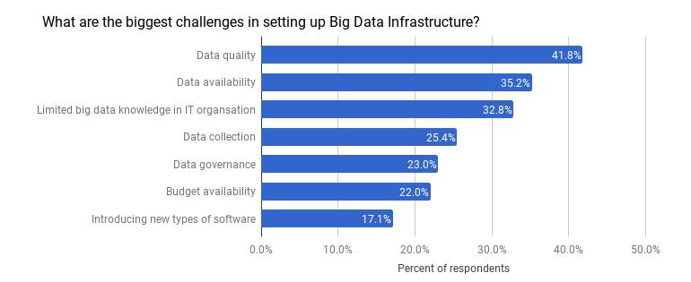 big-data-17-gdd-challenges.png