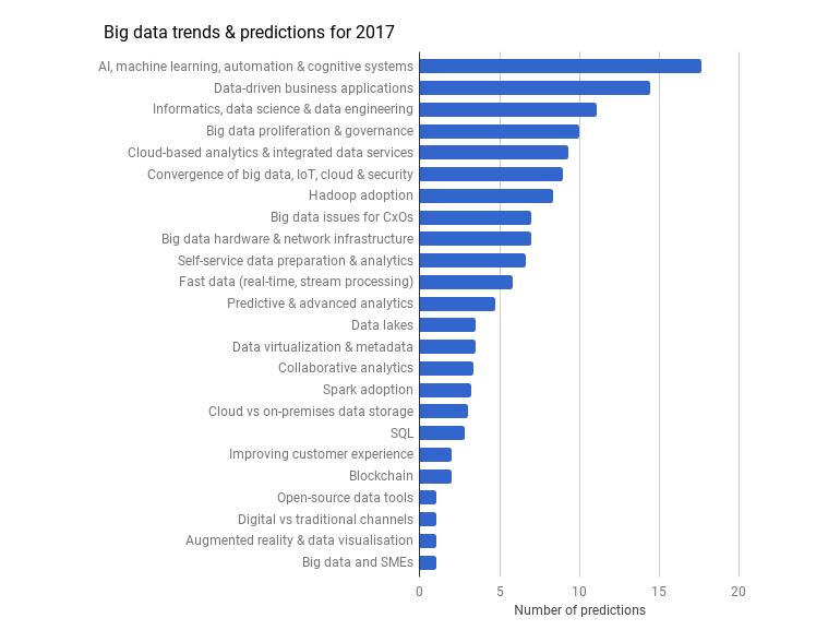 big-data-2017-predictions2.png
