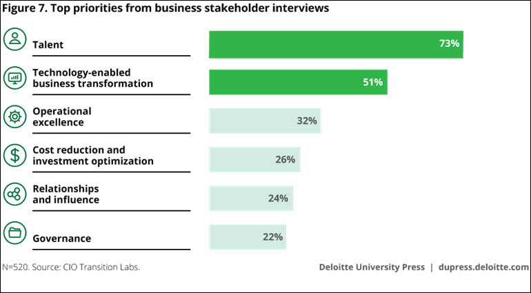 Priorities of business stakeholders