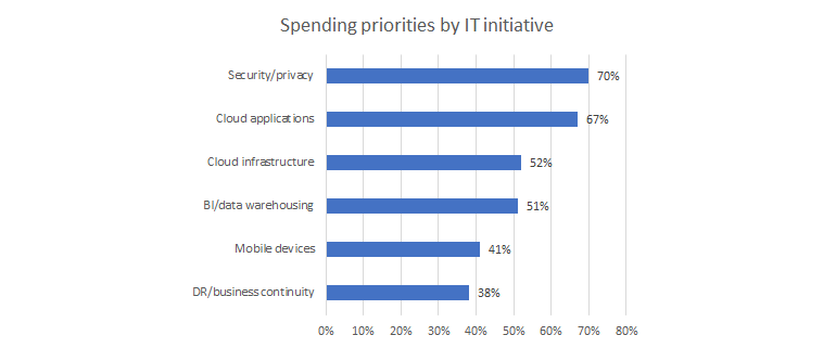 ce-spending-priority.png