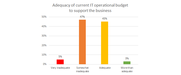 ce-budget-adequacy.png