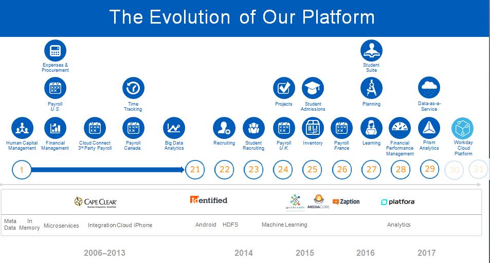 workday-platform-evolution.png