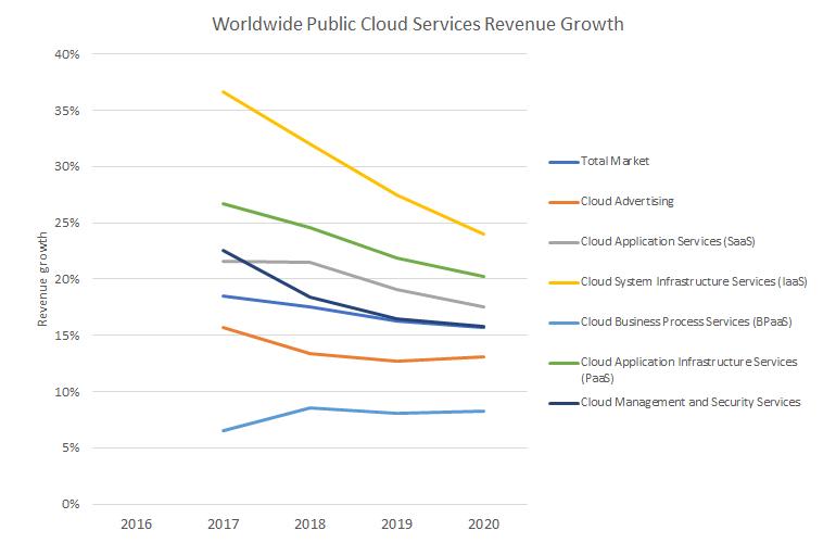 xaas-gartner-revenue-growth2.png