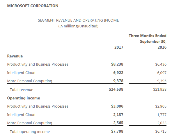 msft-q1-2018-by-division.png
