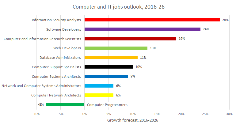 it-jobs-2020-2026-growth-dol.png