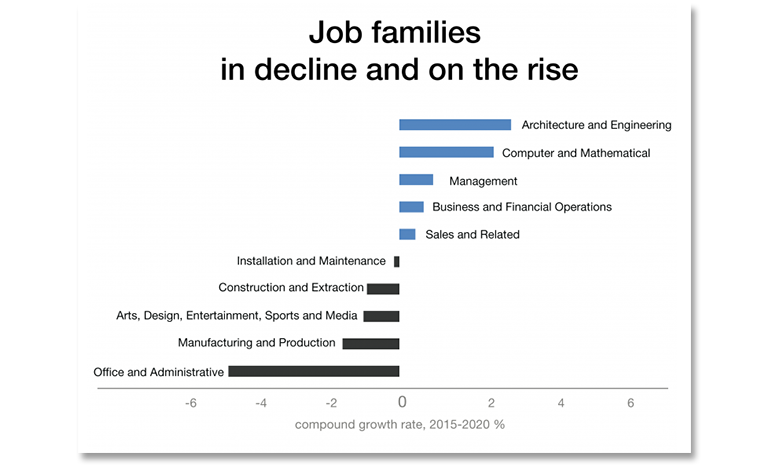 it-jobs-2020-wef-job-trends.png