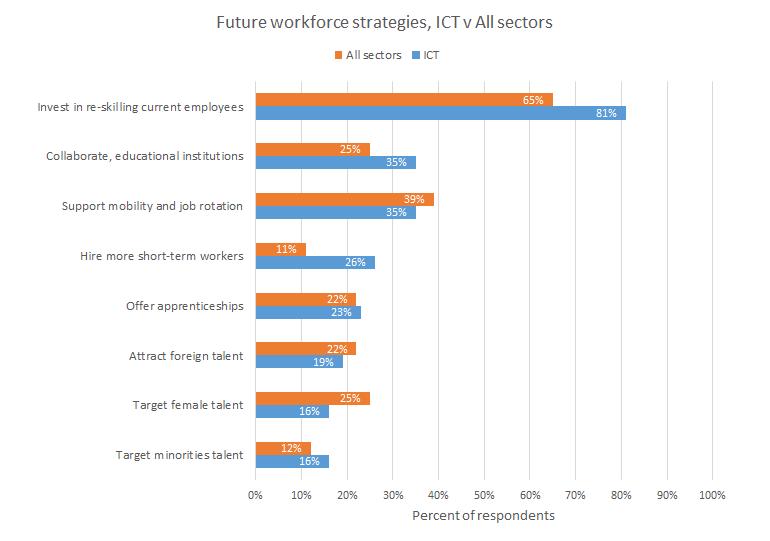 it-jobs-2020-wef-ict-strategies.png