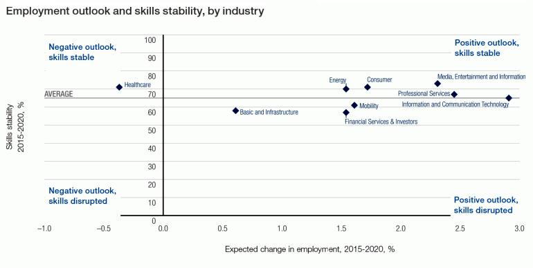 it-jobs-2020-wef-sectors.png