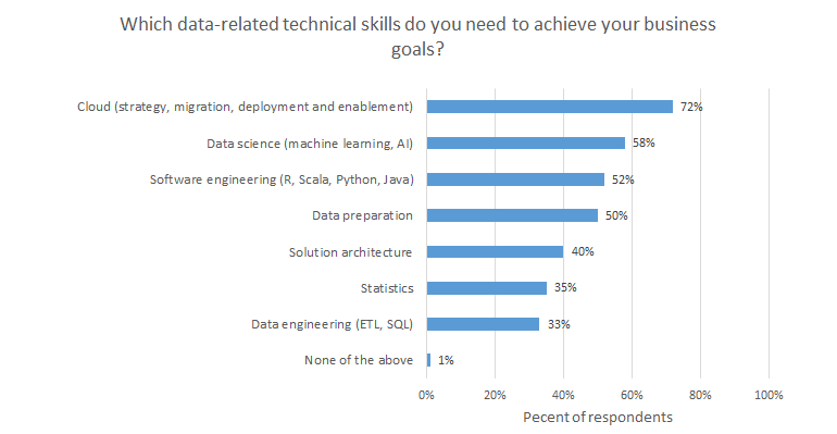 it-jobs-2020-4ir-skills.png