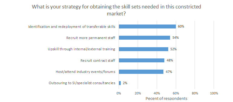 it-jobs-2020-4ir-strategy.png