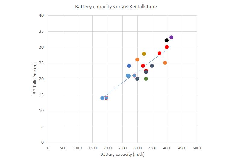 battery-v-talk-time-dec17.png