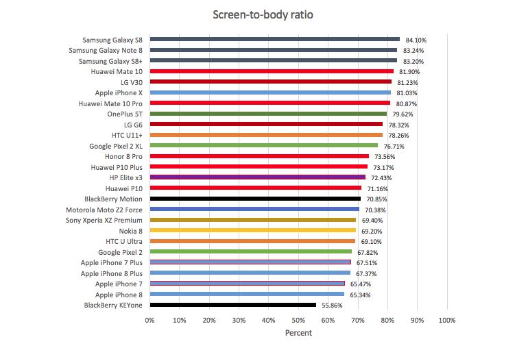 screen-body-ratio-dec17.png