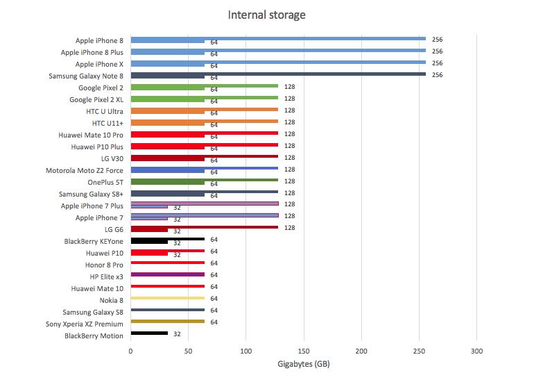 internal-storage-dec17.png