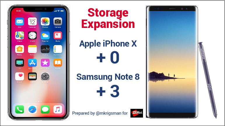 Note 8 Iphone X storage expansion