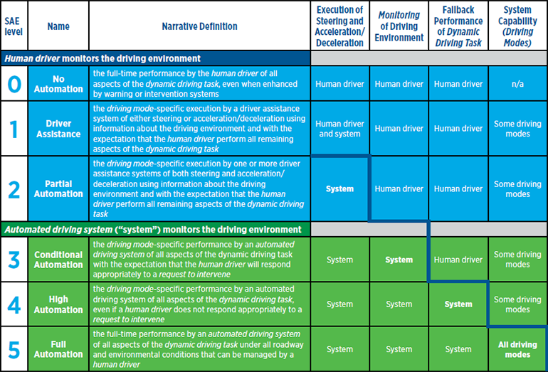 sae-driving-automation-levels-table.png