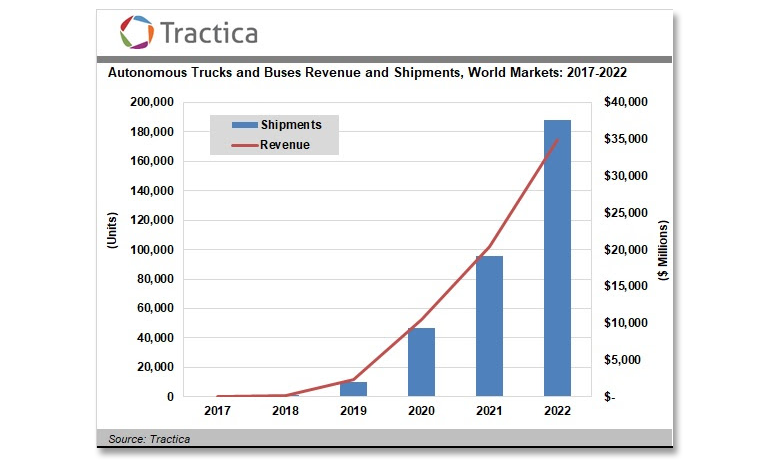 tractica-trucks-buses-forecast.png