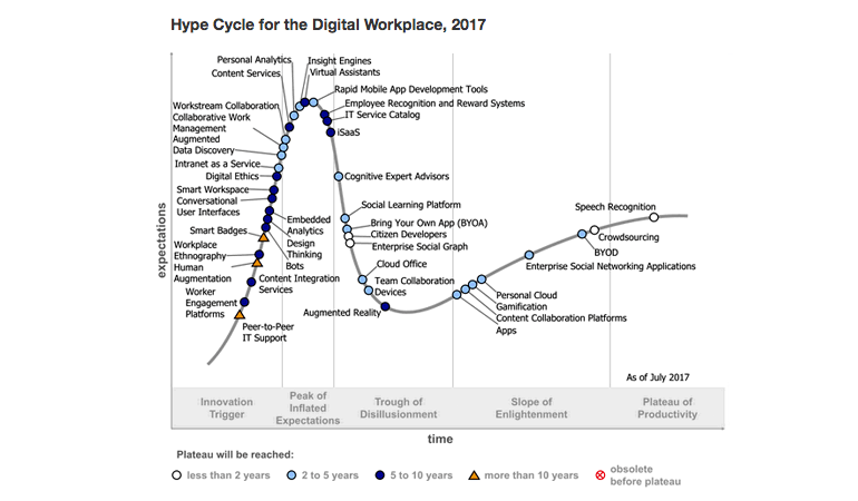 gartner-hype-cycle-digital-workplace.png