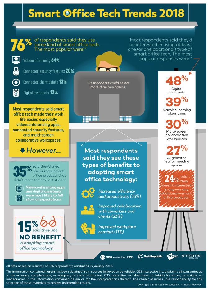 smart office tech infographic