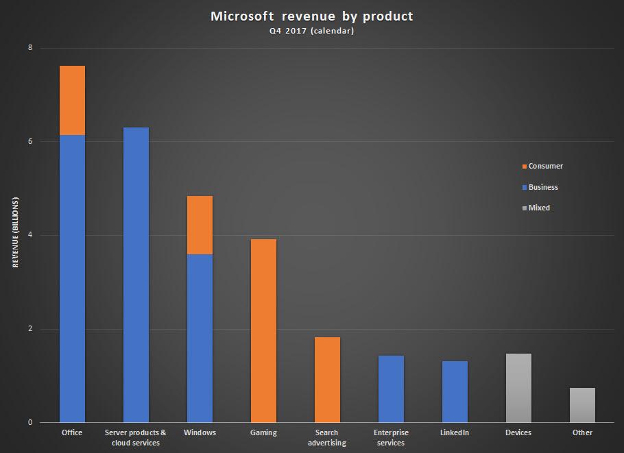 msft-revenue-q4-2017.jpg