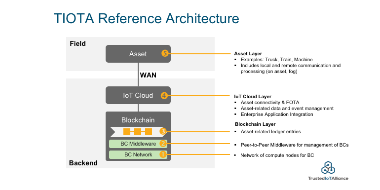 tiota-reference-architecture.png
