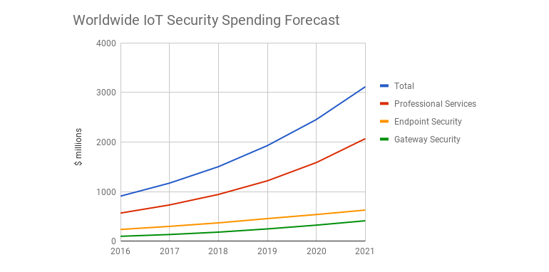 gartner-iot-security-spending.png