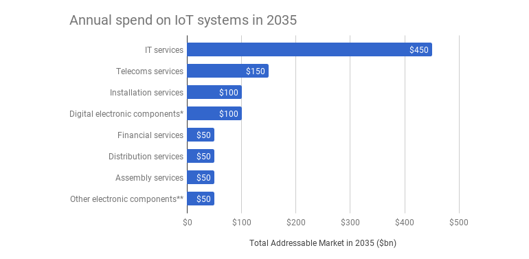 arm-annual-iot-spend-20352.png
