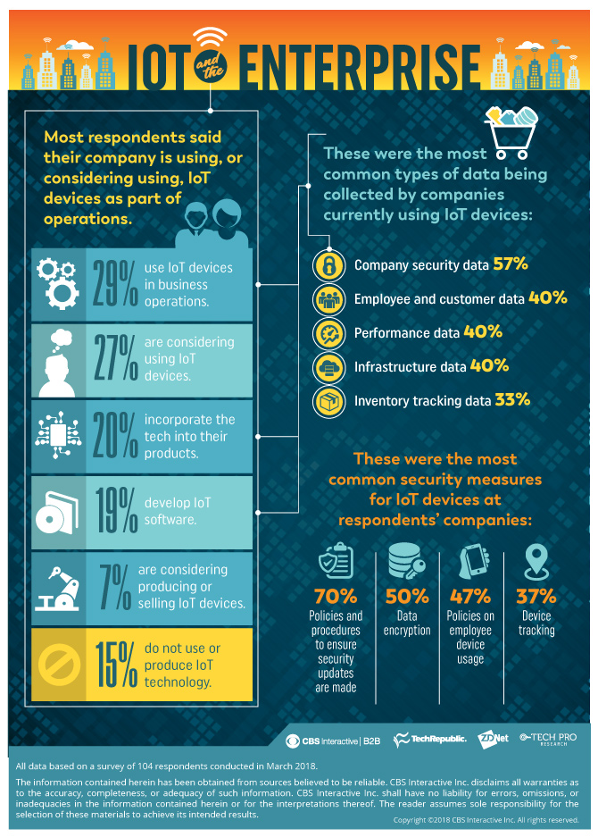 Infographic showing data from IoT survey
