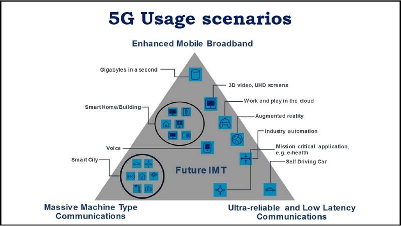 180430-03-itu-5g-usage-scenarios-pyramid.jpg