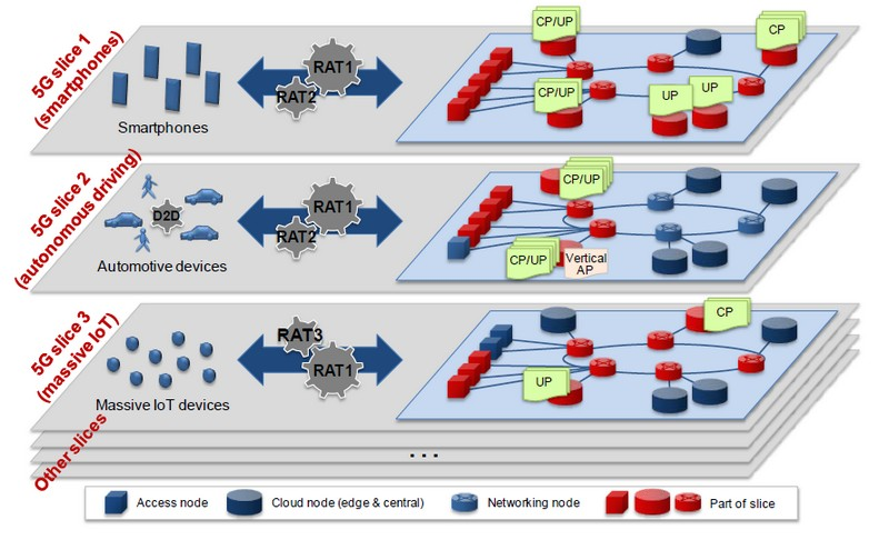 180430-04-ngmn-network-slicing-suggestion.jpg