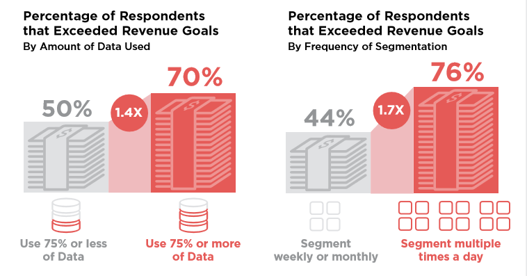 AI has a significant impact on revenue generation