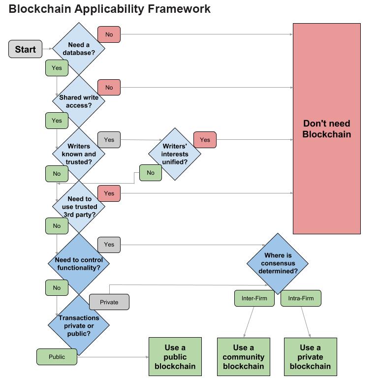 blockchain-applicability-framework.png