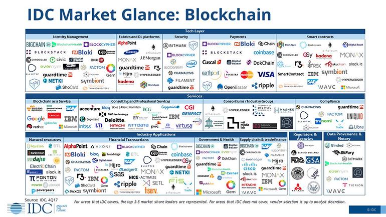 idc-blockchain-landscape-diagram.png