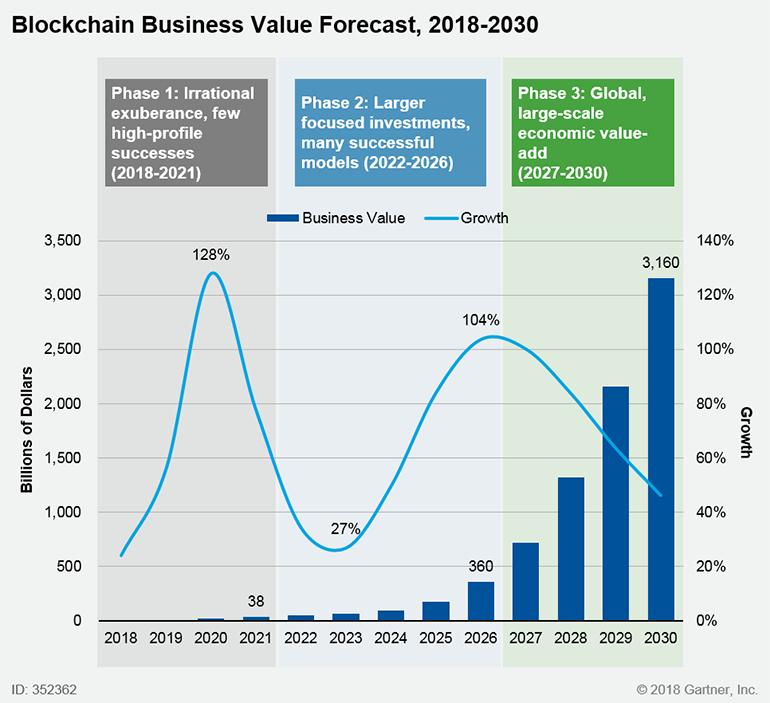 gartner-bc-business-value-forecast.png