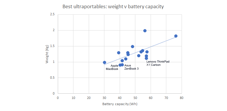 ultraportablesbattery-vs-weight.png