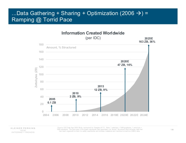 Information created globally is on the rise