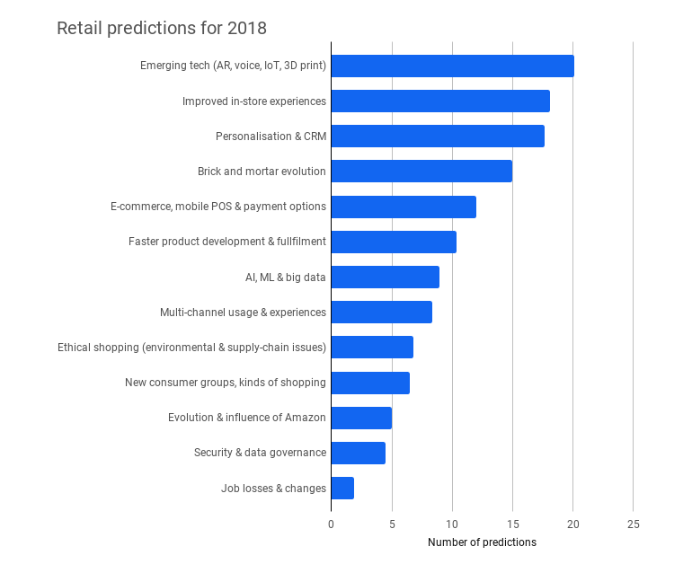 retail-predictions-for-2018.png