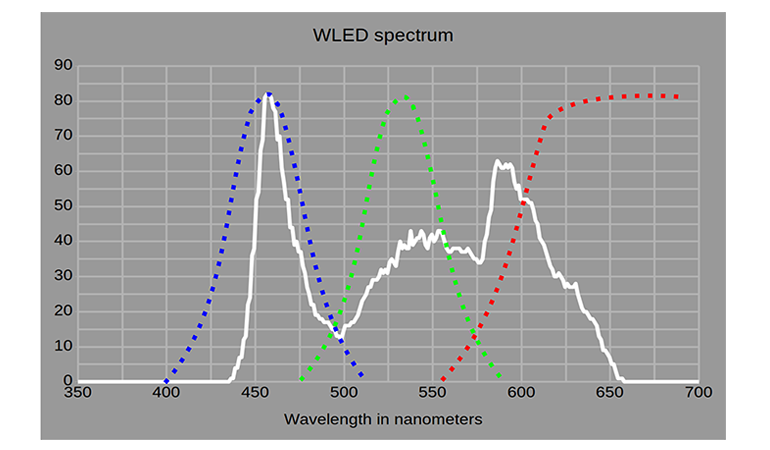 hdrwled-spectrum-with-filters.png